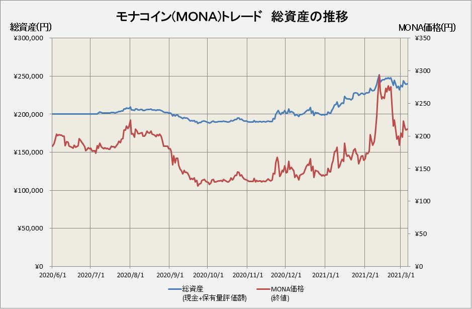モナコイントレードの総資産推移グラフ
