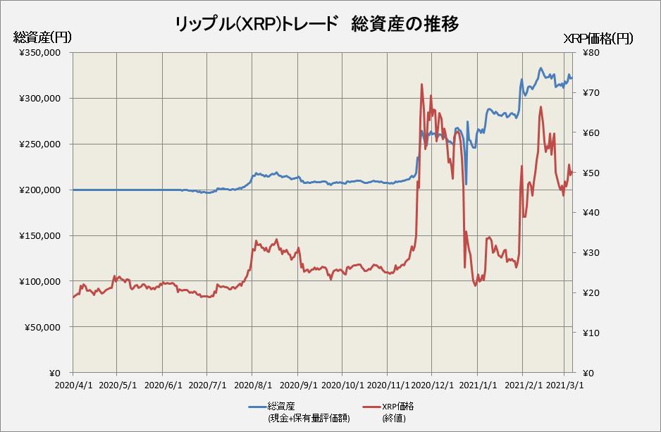 リップルトレードの総資産推移グラフ