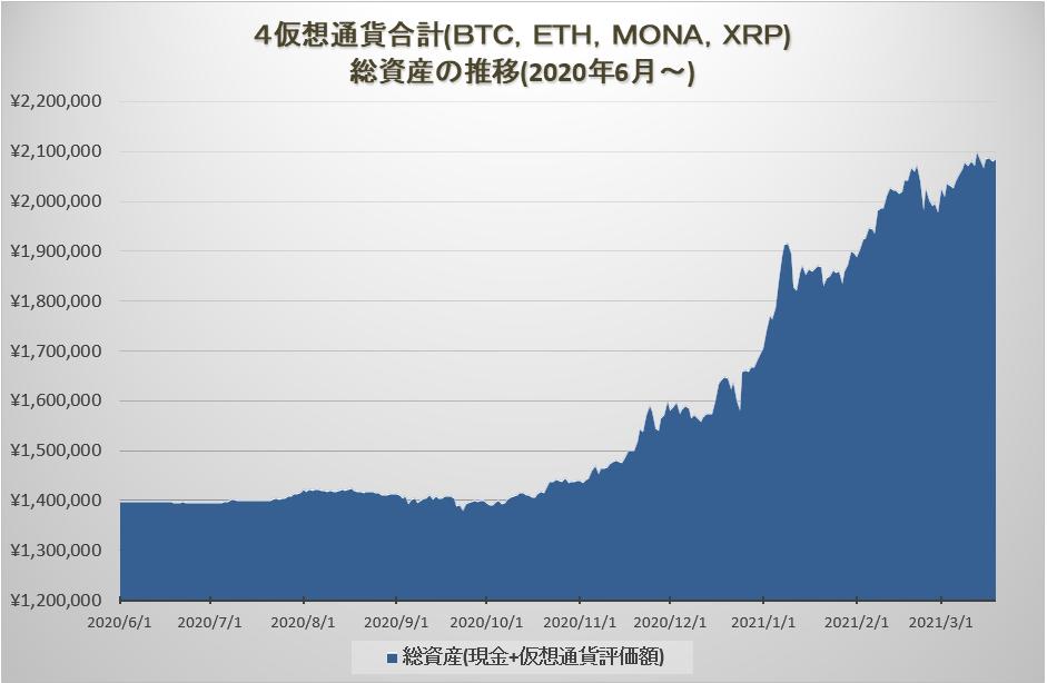 総資産の推移グラフ