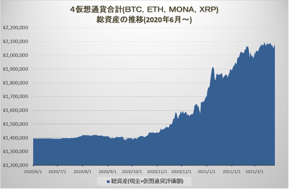 暗号資産トレード総資産の推移