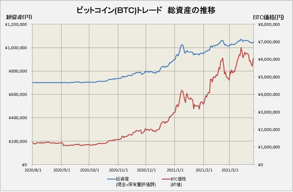 ビットコインのトレードの損益グラフ