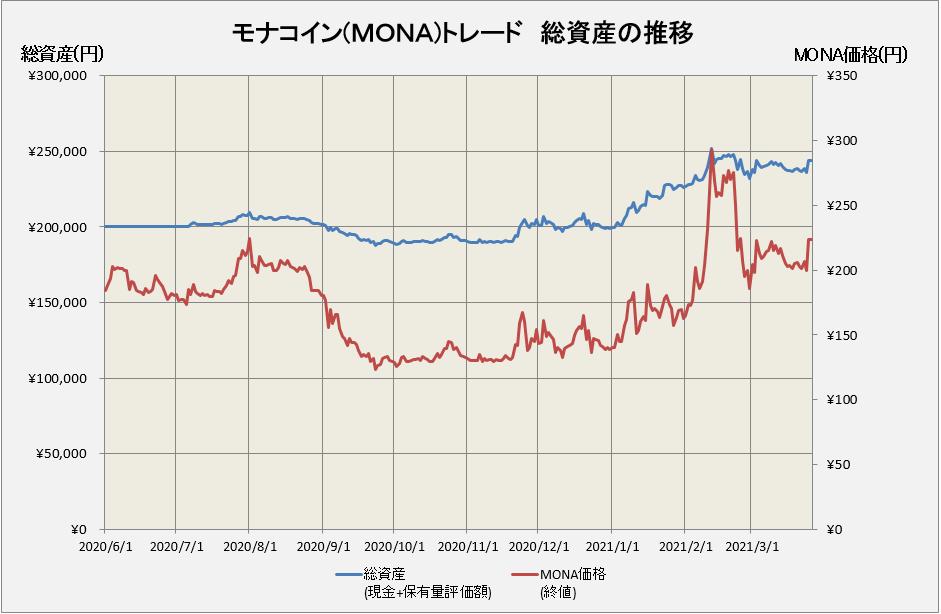モナコインのトレード損益