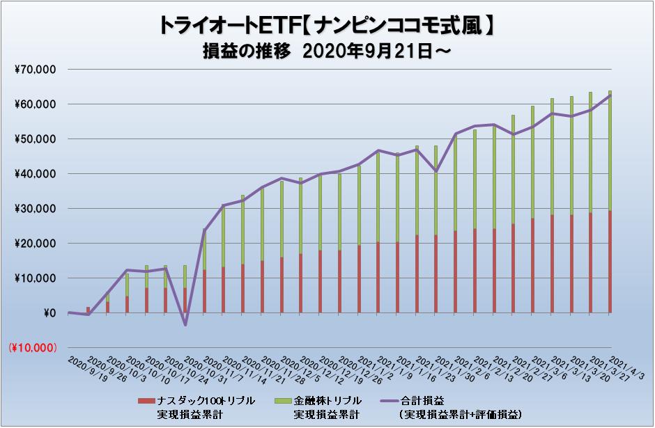 トライオートETFの損益グラフ