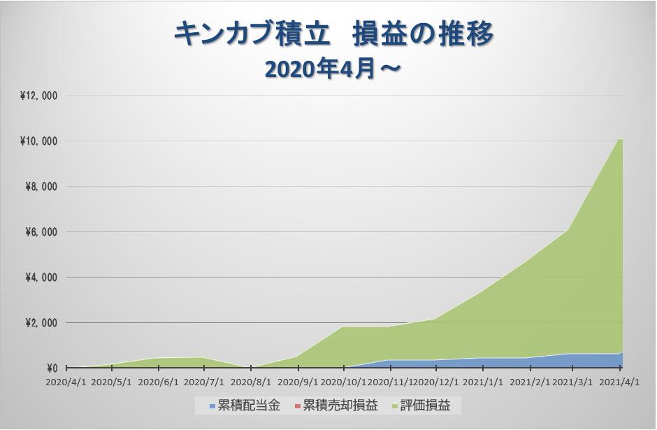 キンカブ積立の損益グラフ