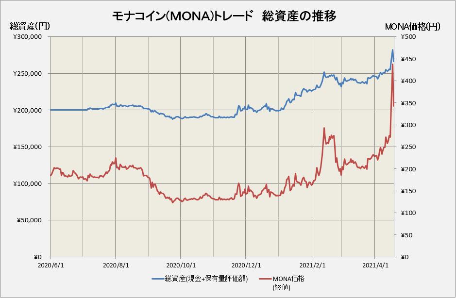 モナコイントレードの損益