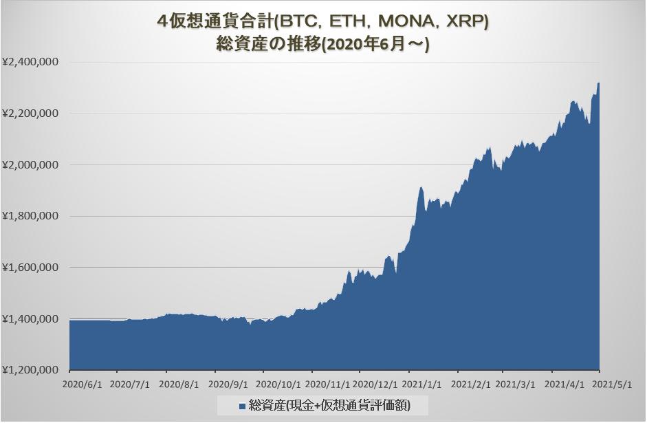暗号資産の運用損益グラフ