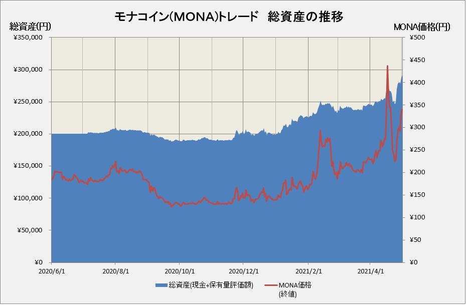 モナコインの運用損益