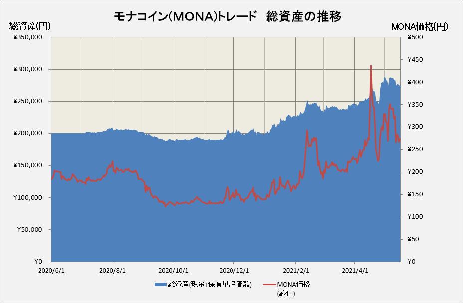 モナコイン運用損益の推移