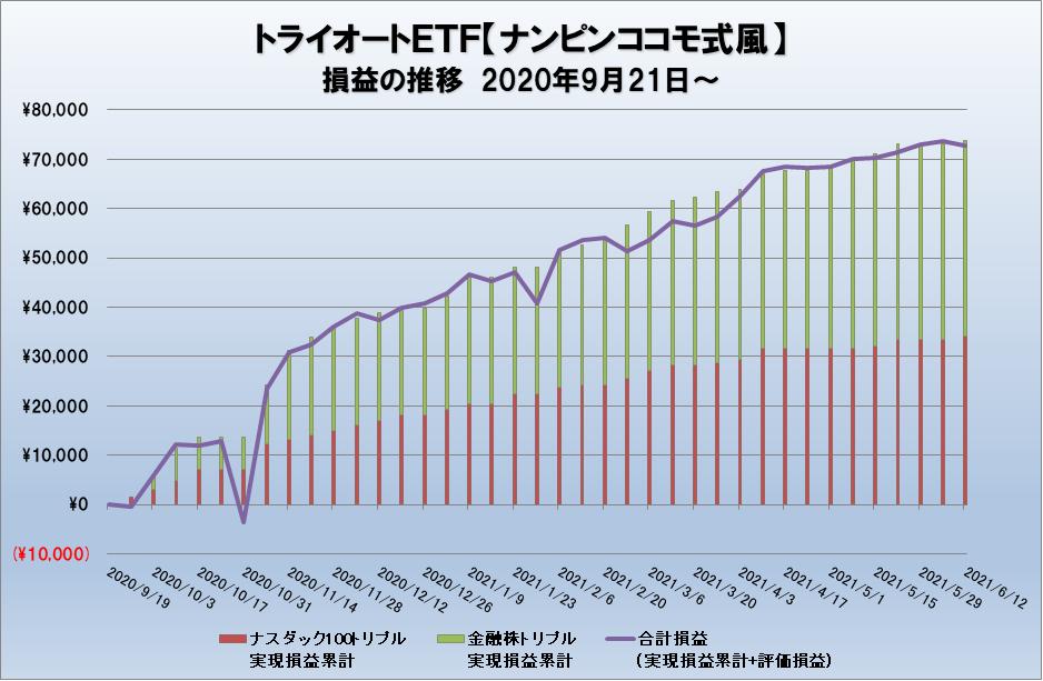 トライオートETFの運用グラフ