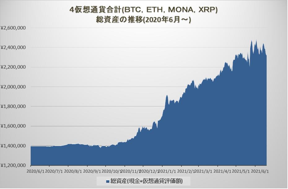 暗号資産トレードの損益グラフ