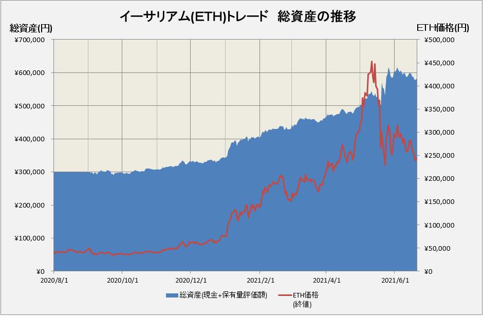 イーサリアムトレードの損益グラフ