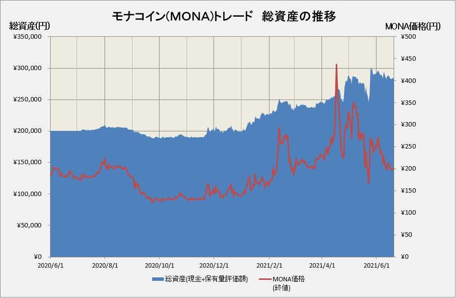 モナコイントレードの損益グラフ