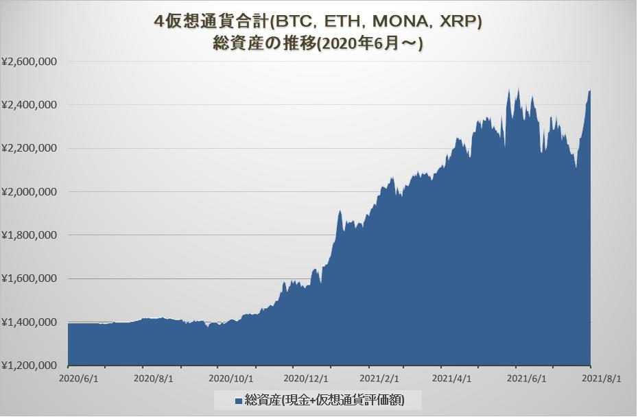 暗号資産トレードの総資産の推移