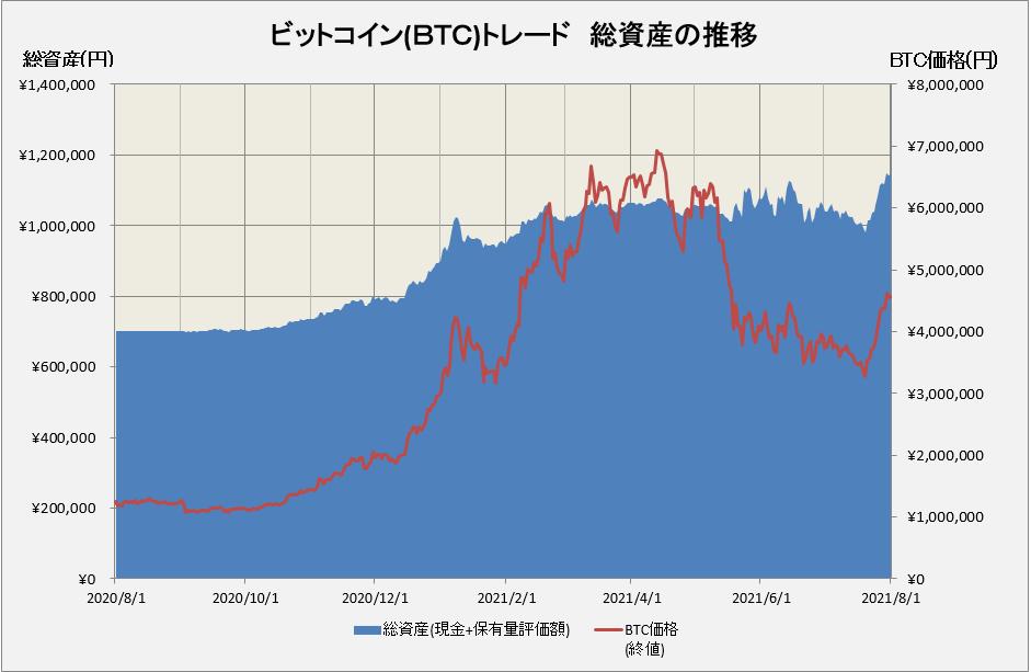 ビットコインの運用損益