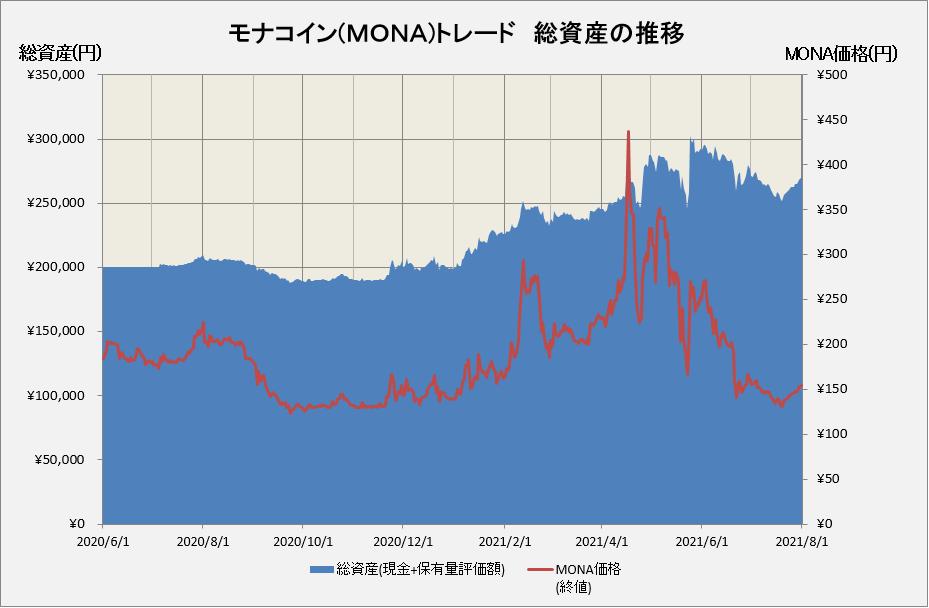 モナコインの運用損益の推移