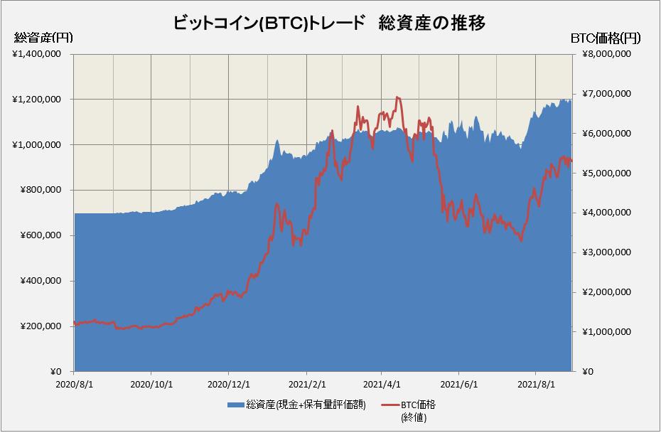 ビットコイントレードの総資産の推移