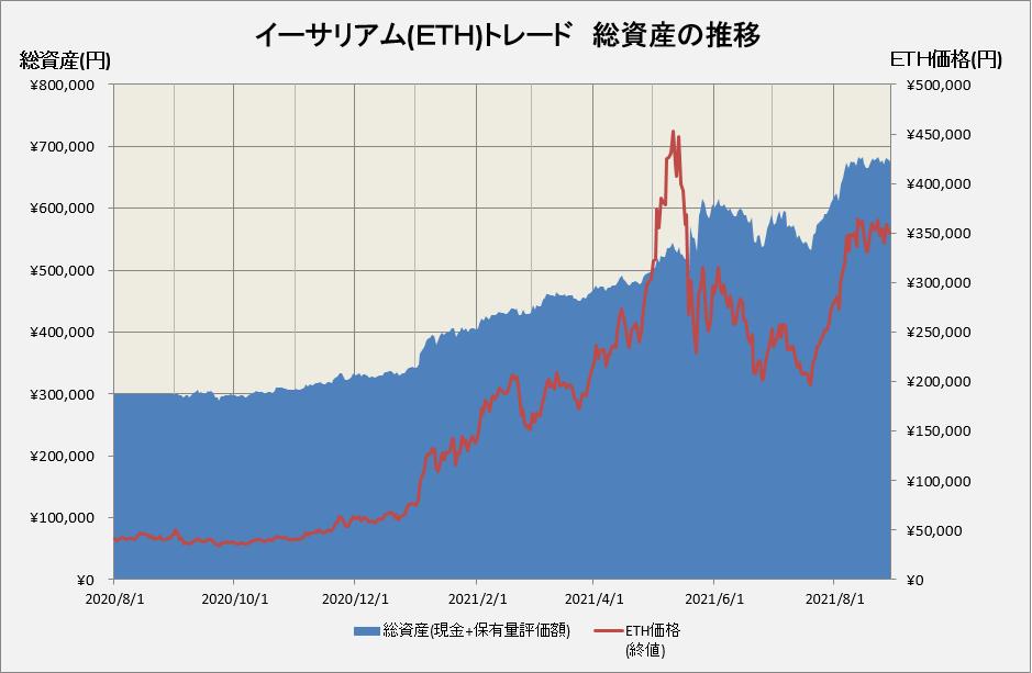 イーサリアムトレードの総資産の推移