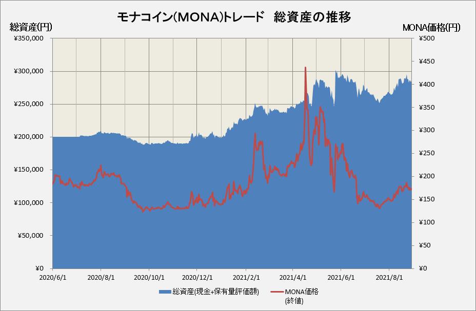 モナコイントレードの総資産の推移