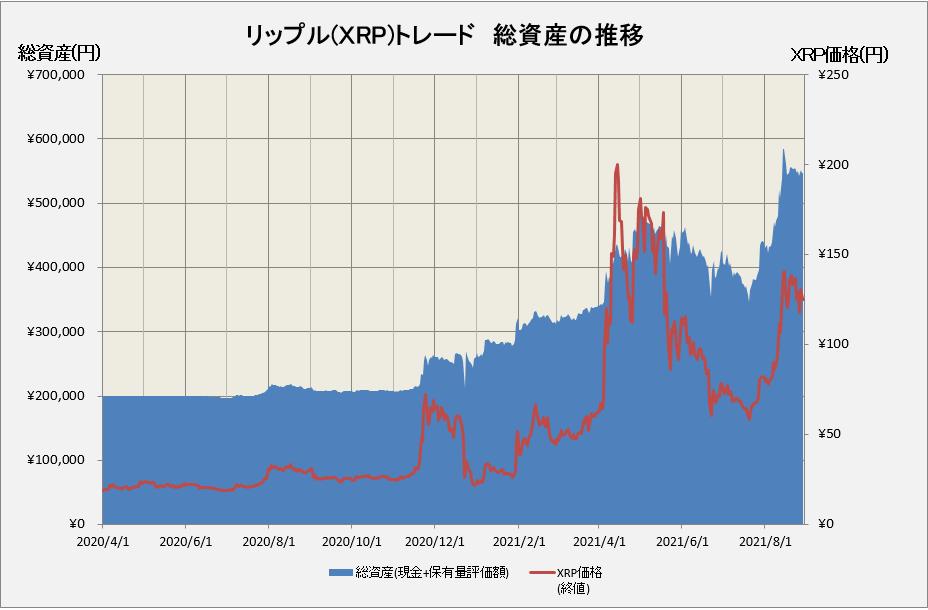 リップルトレードの総資産の推移