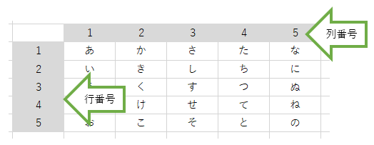 INDEX関数行番号列番号