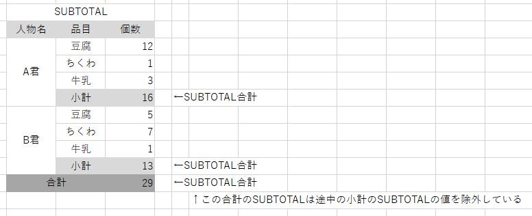 SUBTOTAL_詳細
