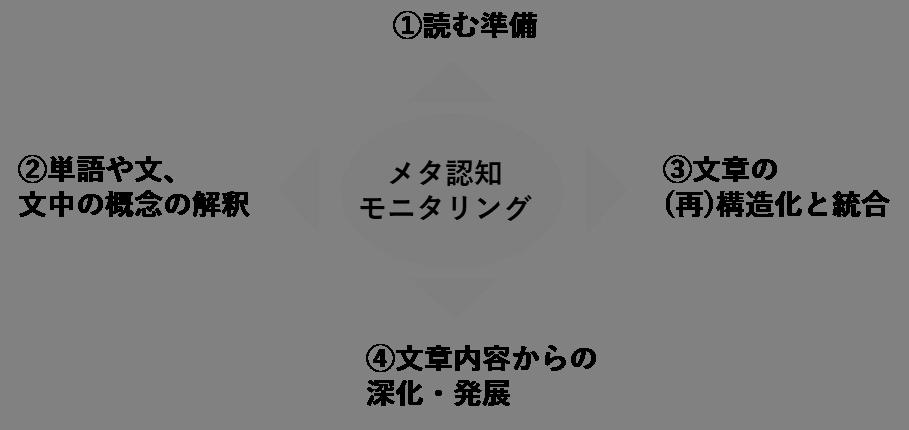 f:id:doksyo-tek:20161229065215p:plain