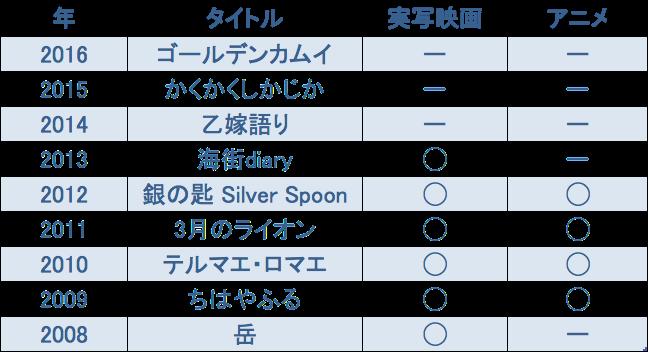 f:id:dokusyo_geek_ki:20160402075629p:plain