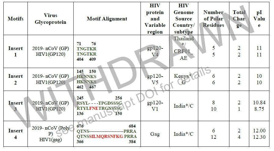その4種類はHIVのタンパク構造であることが判明