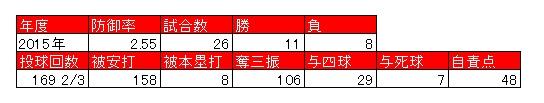 f:id:dongurime:20160313225647j:plain