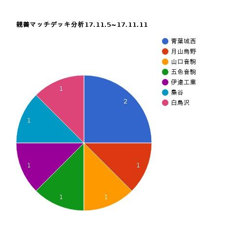 f:id:donkakun:20171113165502j:plain