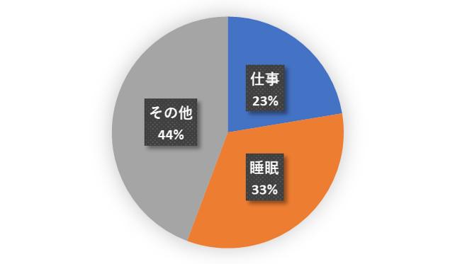 仕事時間円グラフ