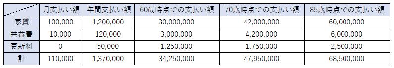 賃貸金額シミュレーション