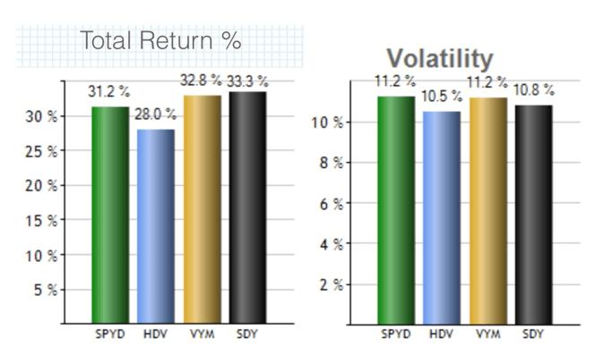 高配当ETF3年トータルリターン