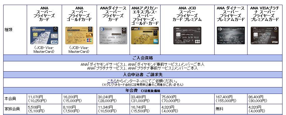 ANAカードの種類