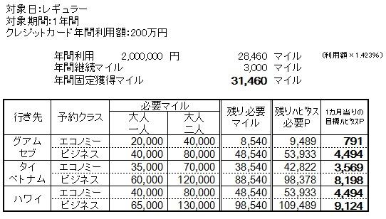 200万円1年の場合