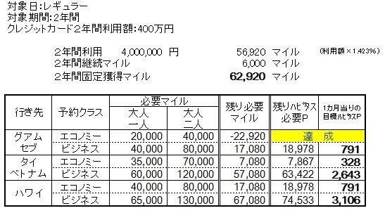 200万円2年の場合
