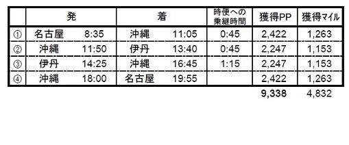 名古屋→沖縄→伊丹→沖縄→名古屋