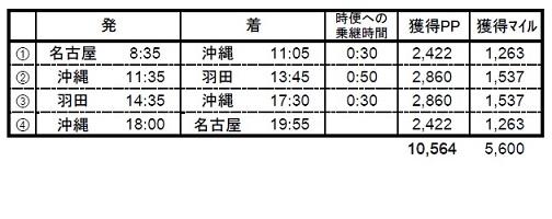 名古屋→沖縄→羽田→沖縄→名古屋