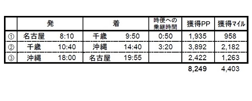 名古屋→千歳→沖縄→名古屋