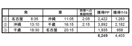 名古屋→沖縄→千歳→名古屋
