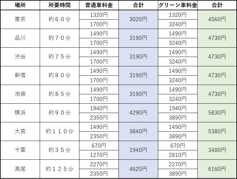 成田エクスプレスの所要時間と料金
