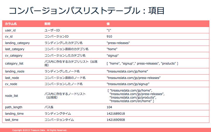 f:id:doryokujin:20151105133622p:plain