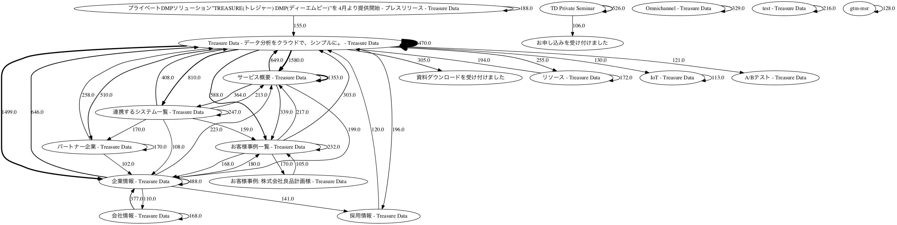 f:id:doryokujin:20160616155528p:plain