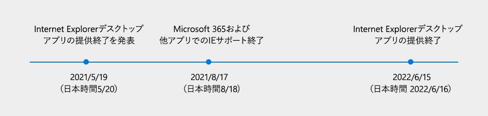 f:id:doskokimeil127-dosd:20210520103129p:plain