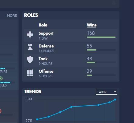 戦績の統計データ【Overbuff】