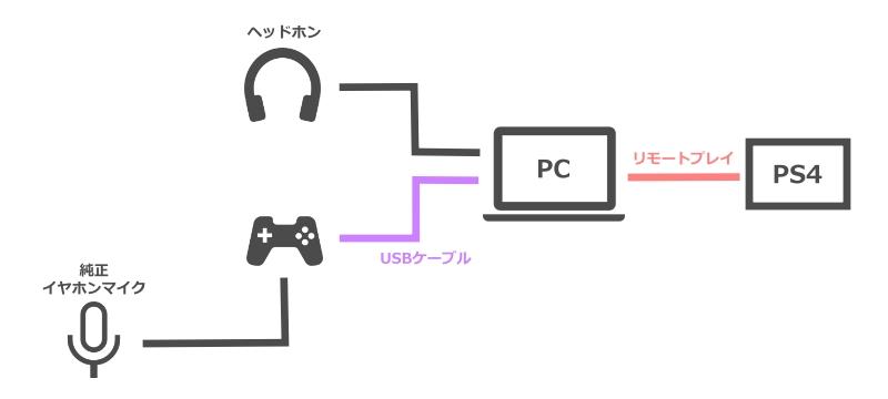 PCでのPS4リモートプレイ中にボイスチャットする時の機器接続構成図