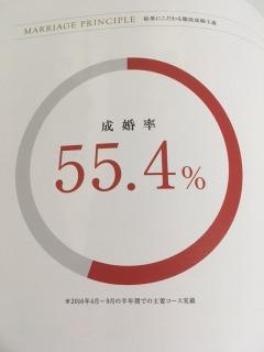 成婚率55%!2人に1人が成婚退会のIBJメンバーズの評判は?