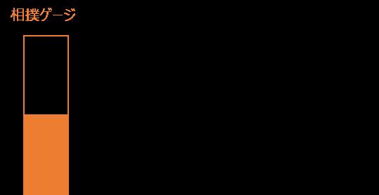 相撲ゲージ