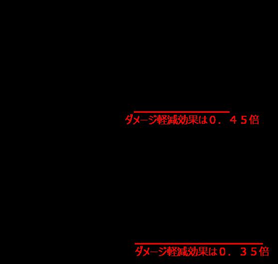 ドラクエ10ダメージ計算(加算と乗算)