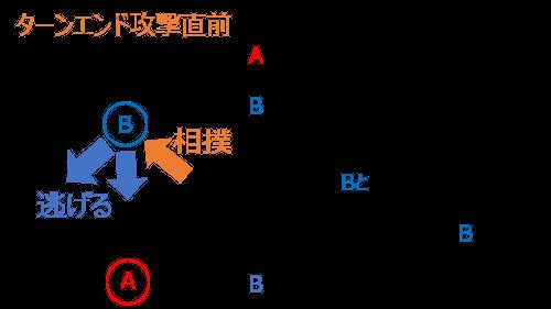 タゲ移しの図解